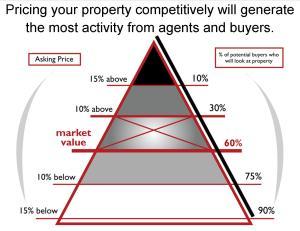 Chart 2 - Triangle