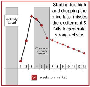 Chart 3 - bar graph